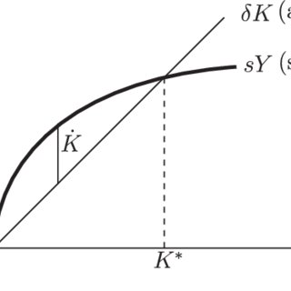 (PDF) Some Models of Economic Growth and Capital Accumulation