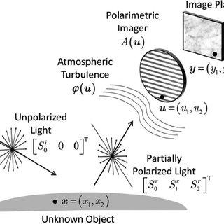 (PDF) Material Classification of an Unknown Object Using