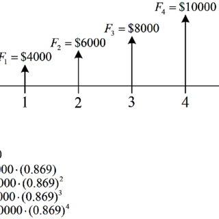 (PDF) Railway Investment Appraisal Techniques