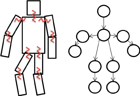 Pictorial structure with springs and tree based model