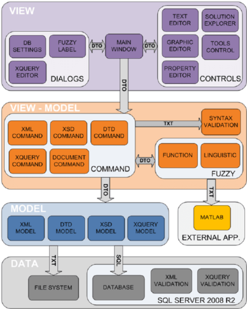 small resolution of application component block diagram