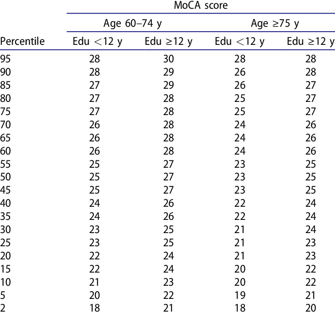 Age and education adjusted normative data of the MoCA