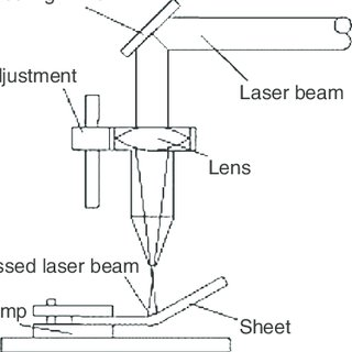 Schematic of the special tool used in the welding of the T