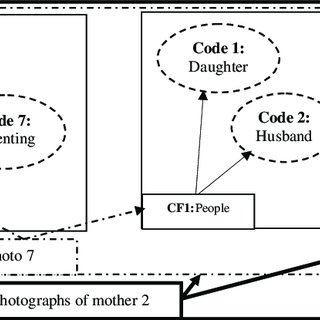 relationship code diagram 2001 ford f150 engine codes to families download scientific