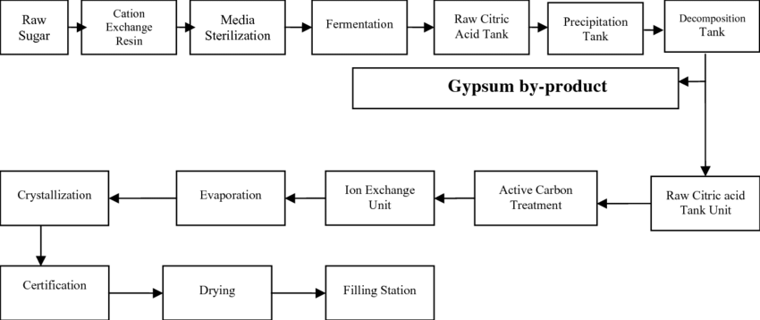 Schematic of the citric acid production process in Kimia