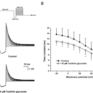 Effect of taxifolin glycoside on the recovery from