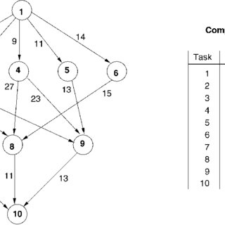 (PDF) Performance-effective and low-complexity task