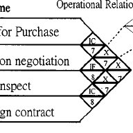 WBS of procurement/subcontracting process for company A