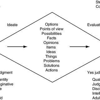Speculative model of creative problem-solving training