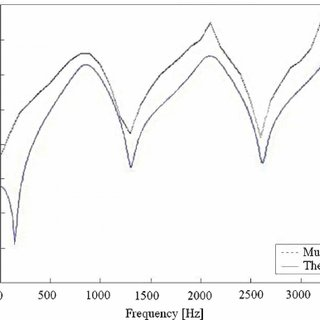 Performance of a one-chamber reverse-flow perforated