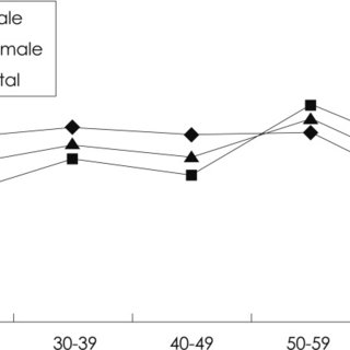 The 1-year prevalence of tension-type headache according