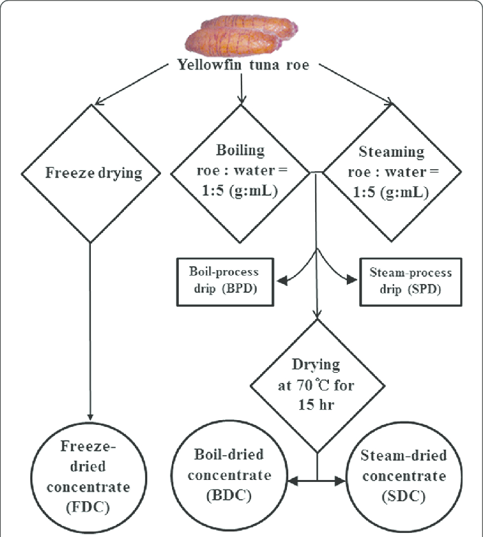 Flowchart of preparation of roe protein concentrates (RPCs