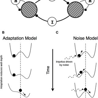 (PDF) An Integrated Framework of Spatiotemporal Dynamics