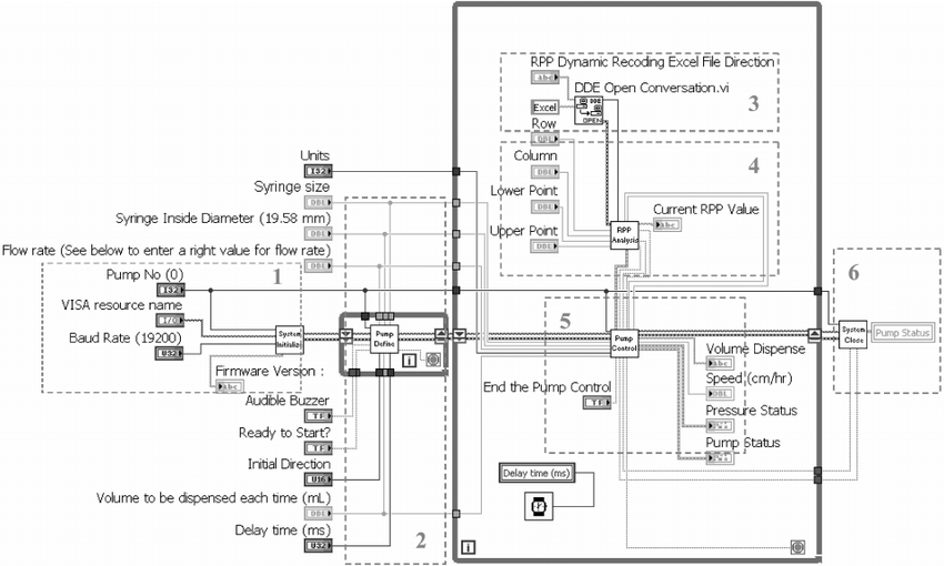 Block diagram of system programmed in LabVIEW. It can be