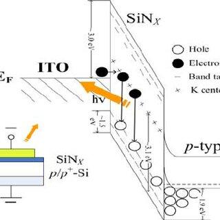 (a) FTIR spectra of as-deposited SiNX thin films. (b) The