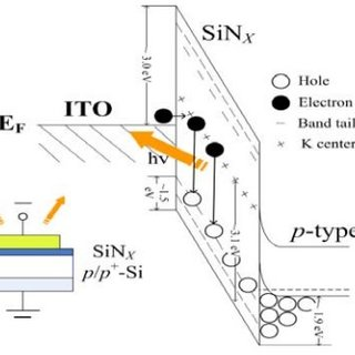 (a) Si 2p electron binding energy spectrum of 1100 °C