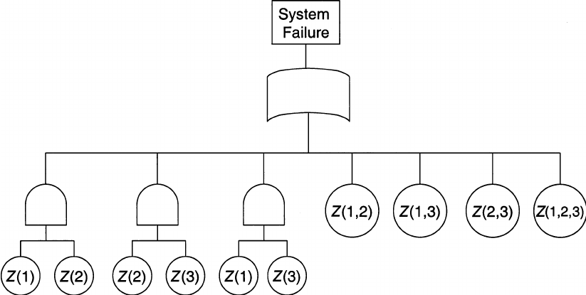 Fault-tree analysis for the 2-out-of-3 voting scheme