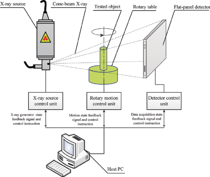 The principal diagram of a cone-beam CT scanning system