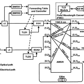 Proposed optical router architecture (LE: label extractor