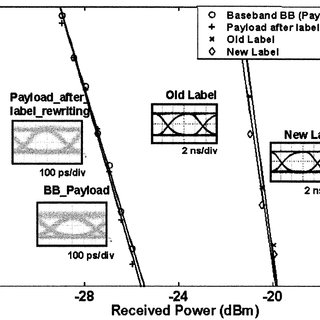 BER test results for label swapping with transmission-line