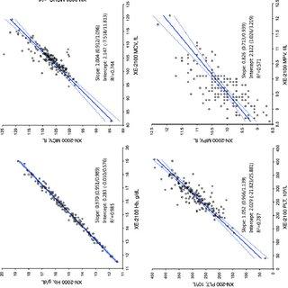 (PDF) Performance evaluation of Sysmex XN hematology