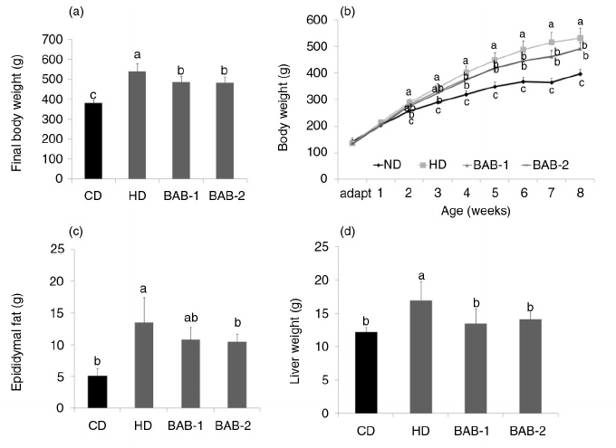 Effect of black adzuki beans on (a, b) body weight and (c