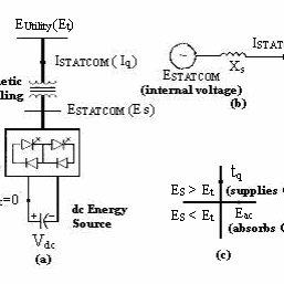 The STATCOM principle diagram: a) A power circuit (b) An