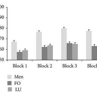 Mean values of mental rotation results ((a) accuracy, (b