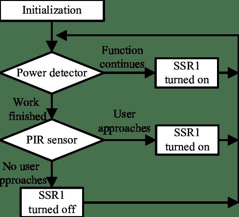 Power detector and PIR sensor detection flowchart