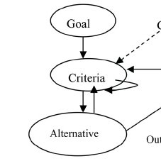 (PDF) The Analytic Hierarchy and the Network Process in