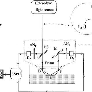Schematic diagram of the new type of liquid refractometer
