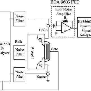 Schematic diagram of the drain current noise measurement