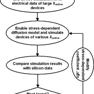 (PDF) Modeling Mechanical Stress Effect on Dopant