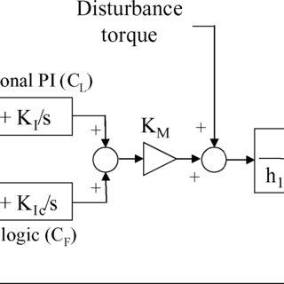 Block diagram of the force control model. G represented