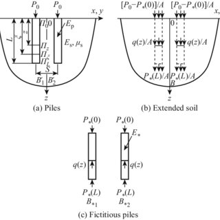 (PDF) Analysis of interaction factors between two piles