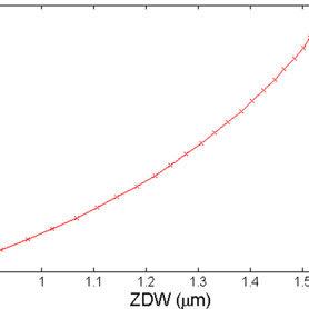 (a) SEM image of lead-silicate fibre taper; (b) SEM image