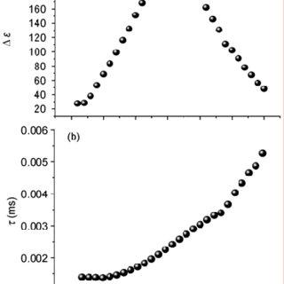 (a) Schematic representation of the halloysite tubular