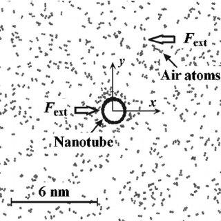 (PDF) Air flow through carbon nanotube arrays
