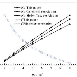 (PDF) Optimization of Porous Insert Configuration in a