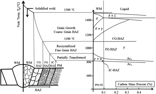 A schematic of the weldment regions as corresponding to