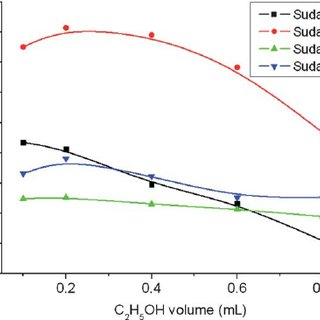 Effects of ethanol washing volume on the mass