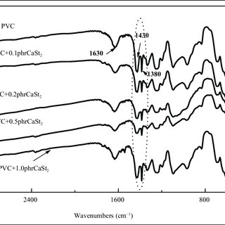 (PDF) Effect of calcium stearates and zinc stearates on