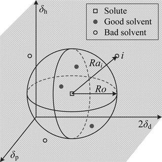 (PDF) Determination of the Hansen solubility parameters