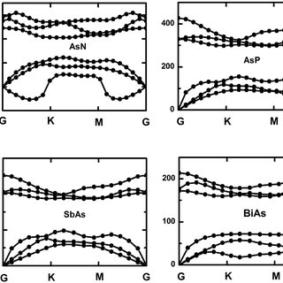 Geometric structures of (a) bulk gray arsenic, (b) top and