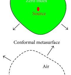 self tuning smart absorber a schematic of the operational principle b transmission coefficient of the absorber for a narrow incident wave for various  [ 850 x 1047 Pixel ]