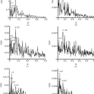 (PDF) Low-frequency characteristics in the wake of a