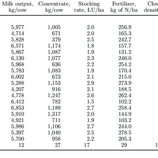 (PDF) Life cycle assessment of milk production from