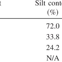 (PDF) Effect of Soil Moisture Content and Dry Density on