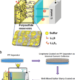a schematic illustration of a li s battery with a graphene current collector [ 850 x 1237 Pixel ]