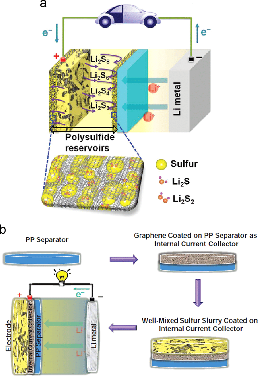 hight resolution of  a schematic illustration of a li s battery with a graphene current collector